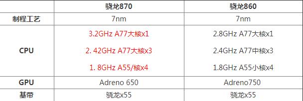 骁龙870和860处理器哪个好性能更强 二者区别性能评测