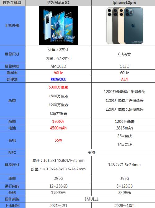 华为matex2和iphone12pro哪个好区别在哪 参数优缺点评测