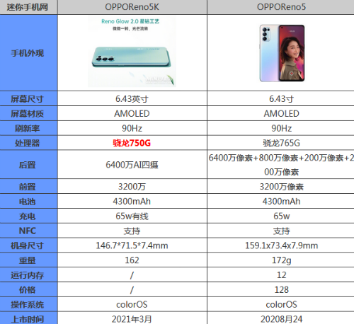 opporeno5k和reno5区别哪个好 参数优缺点性能评测